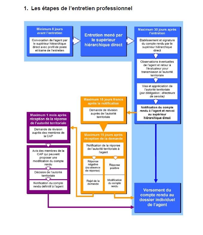 Procedure De L Entretien Professionnel Cgt Territoriaux 72